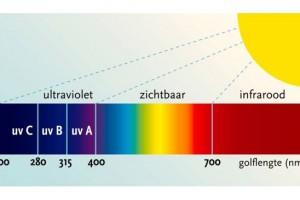 Introductie op stralingswarmte als verwarming